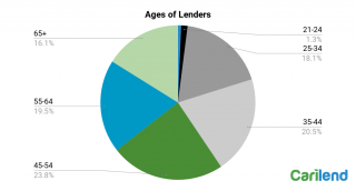 ages-of-lenders
